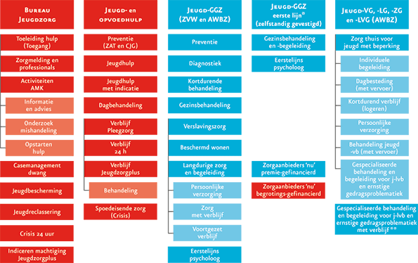 Overzicht financiering en indeling jeugdzorg en -hulpverlening 2013